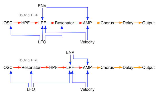 Physical-modeling synthesizer